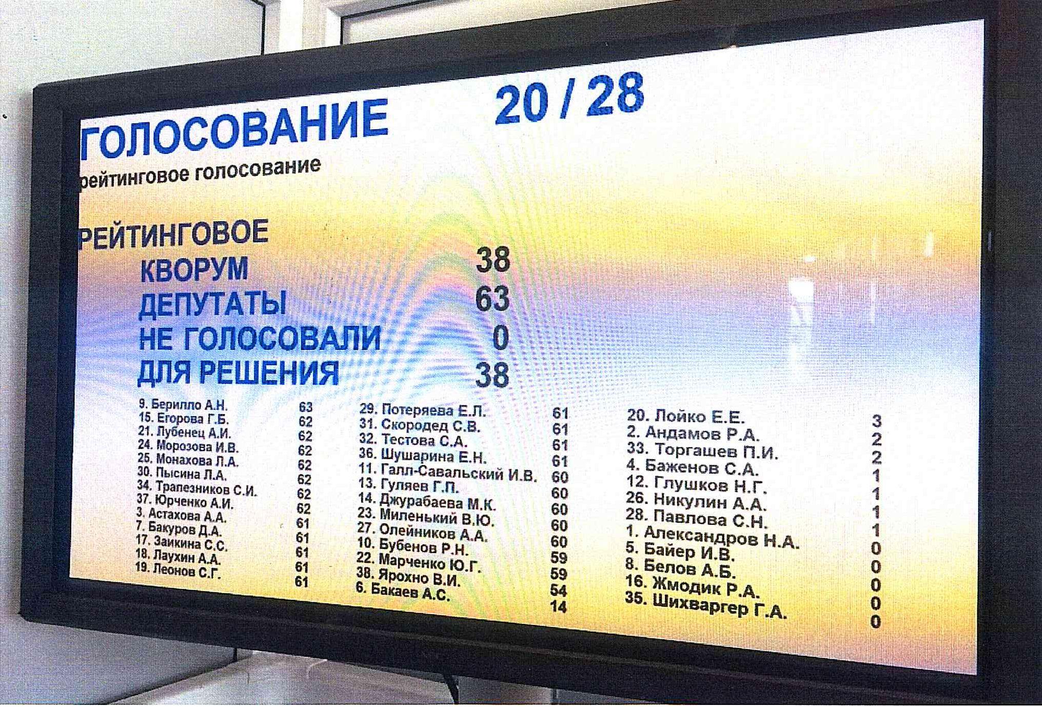 Утвержден список членов Общественной палаты Новосибирской области